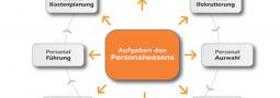 Fertige HR Prozesse = Fertige HR Lösungen Personalwesen heute