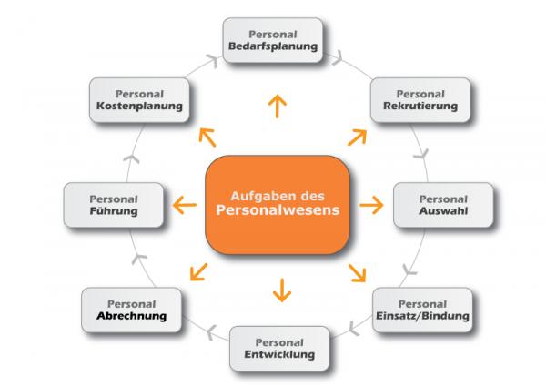 Die Handlungsbereiche des Personalwesens (PWS)