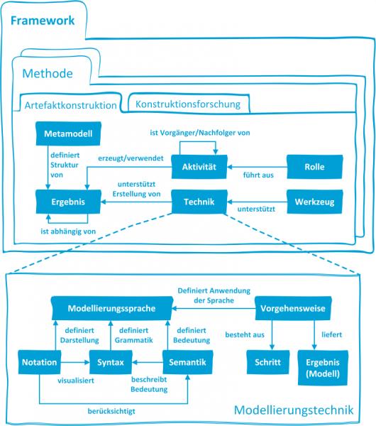 Abbildung 1: Zusammenhang zwischen Framework, Methode und Modell, kombiniert aus Gericke und Winter (2009) und Braun (2007)