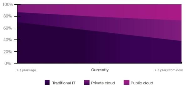Abb. 1  Innerhalb von nur 4-6 Jahren verliert die traditionelle IT ihren Majoritätsanteil an die Cloud-Szenarien © 2016 IBM Corporation