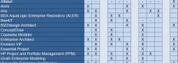 EA-Frameworks – Teil 3:  Ein Vergleich von 34 EA-Tools