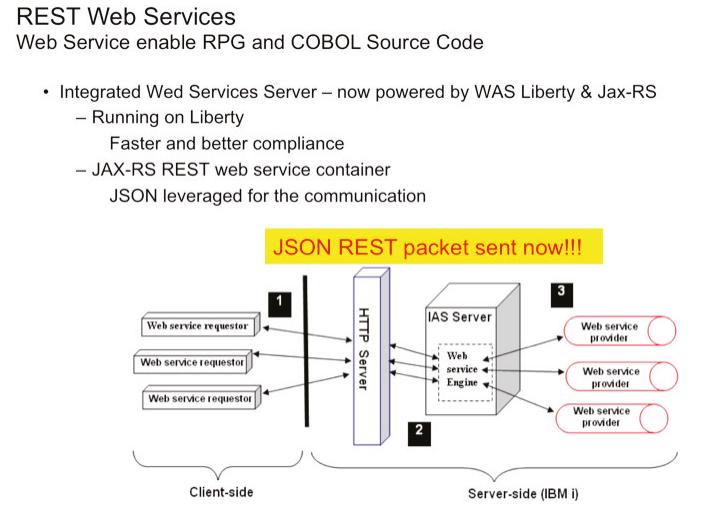 Abbildung 1: REST Web Services für RPG und COBOL Source Code