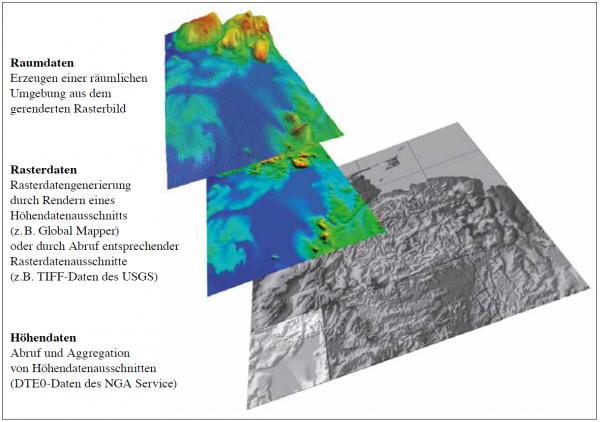 Abb. 1: Erzeugen einer dreidimensionalen AR-Umgebung aus DTE0-Daten der NGA (Beispiel: Venezuela)
