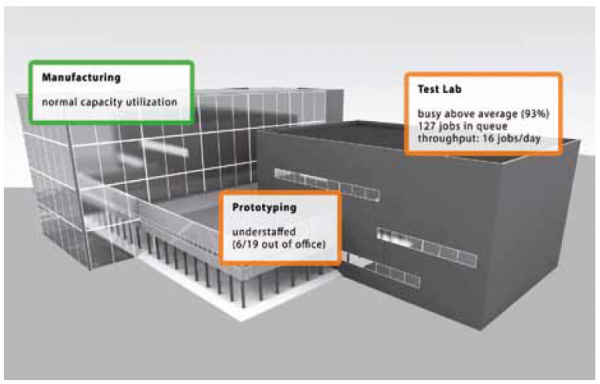 Abb. 3: Prozess- und Auslastungsinformationen in einer Indoor-AR-Anwendung