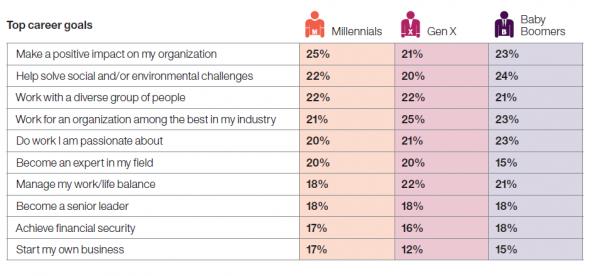 Mythos 1 widerlegt: Karriereerwartungen ähneln sich sehr