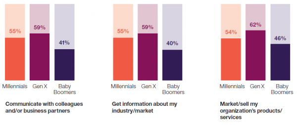 Mythos 3 widerlegt: Es ist eher die Generation X, die zur Verwendung privater Social Media Accounts für berufl iche Zwecke neigt