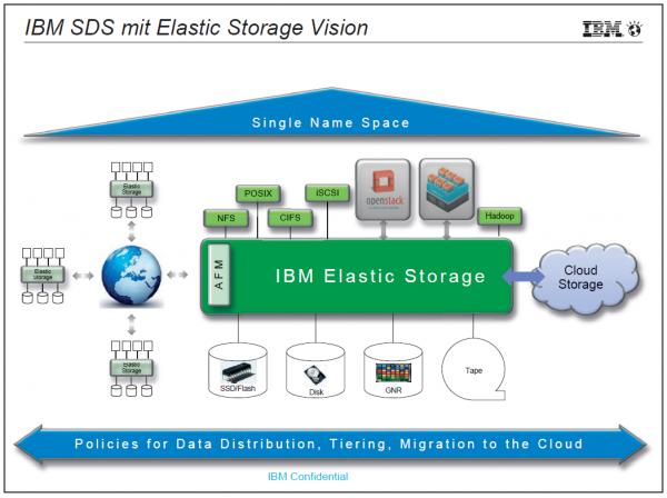 Abbildung 2: IBM Elastic Storage Vision nähert sich Vollendung