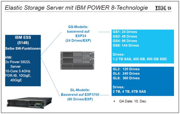 Abbildung 3: Scenario Elastic Storage Server