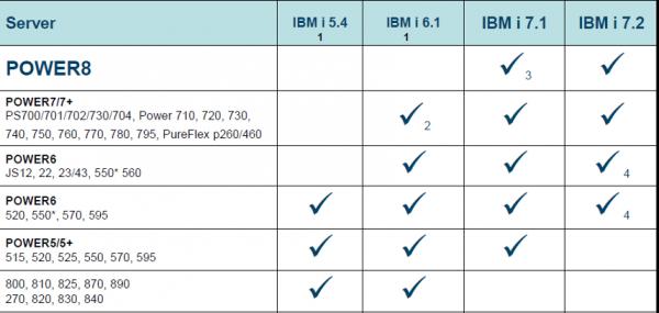 Bild 1: IBM i System–Unterstützung