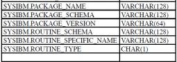 Temporal Support in DB2 for i – Teil II: Einrichtung und Nutzung
